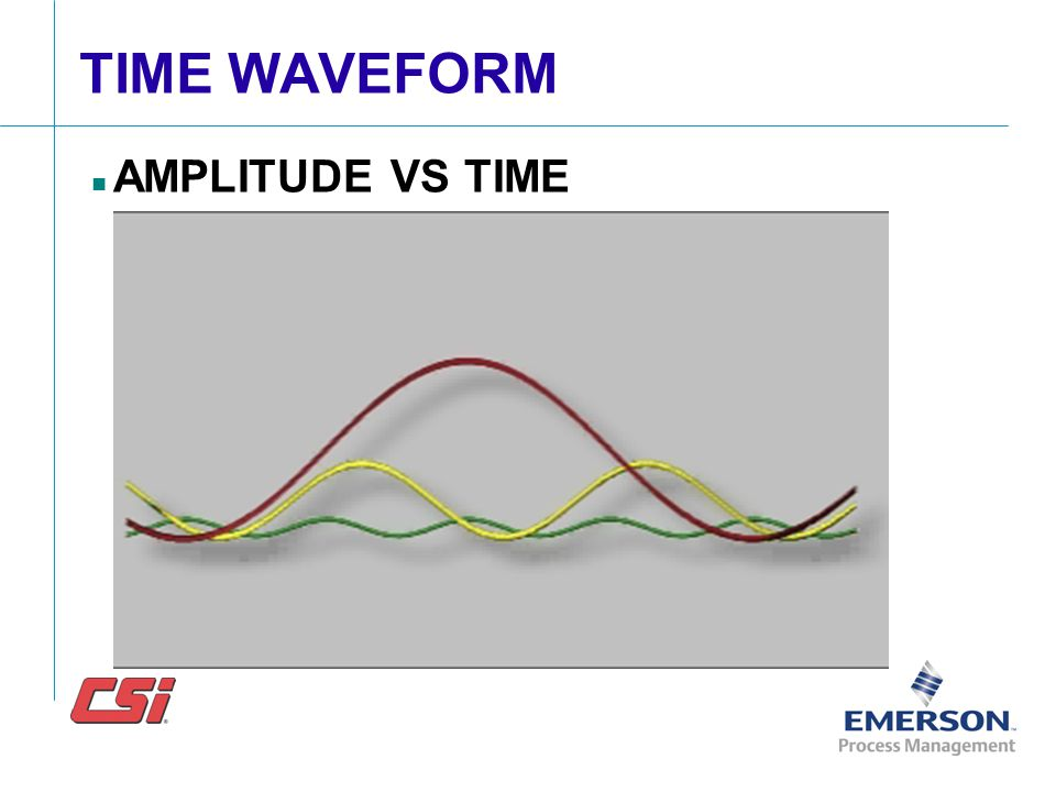 TIME WAVEFORM AMPLITUDE VS TIME A typical time waveform