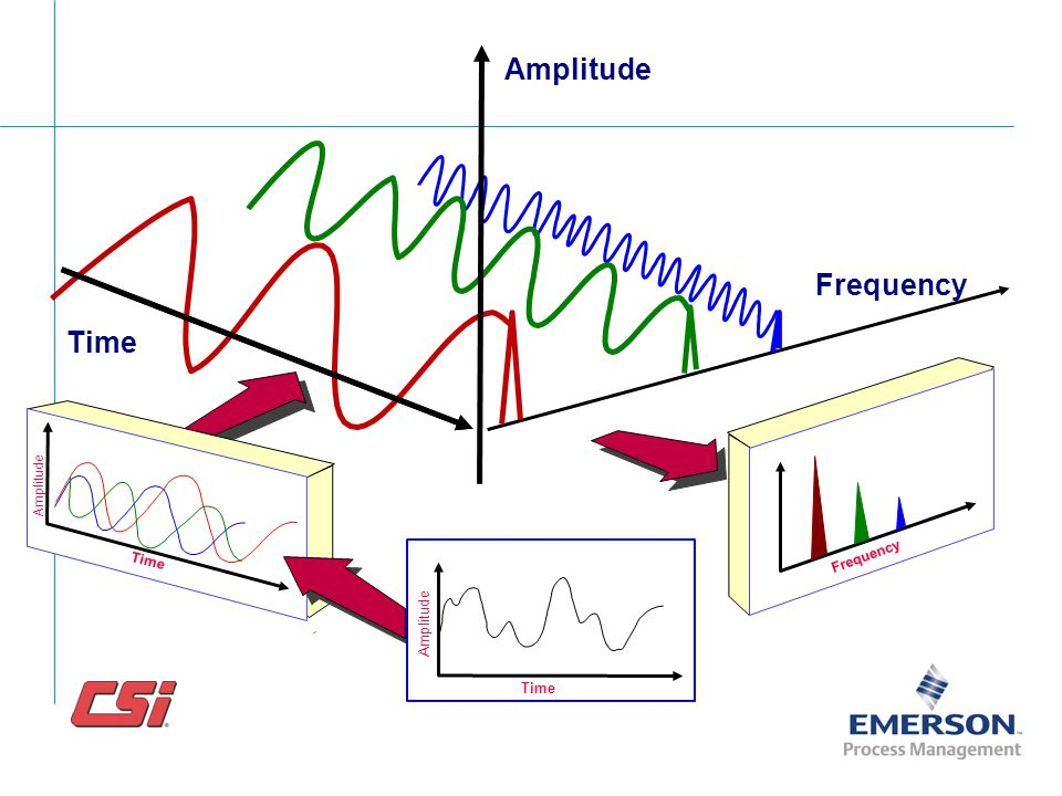 Amplitude Frequency Time