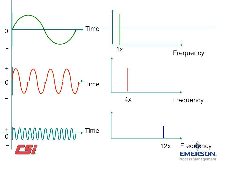 Time - 1x Frequency + Time - 4x Frequency + Time - 12x Frequency