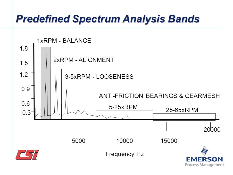 Predefined Spectrum Analysis Bands