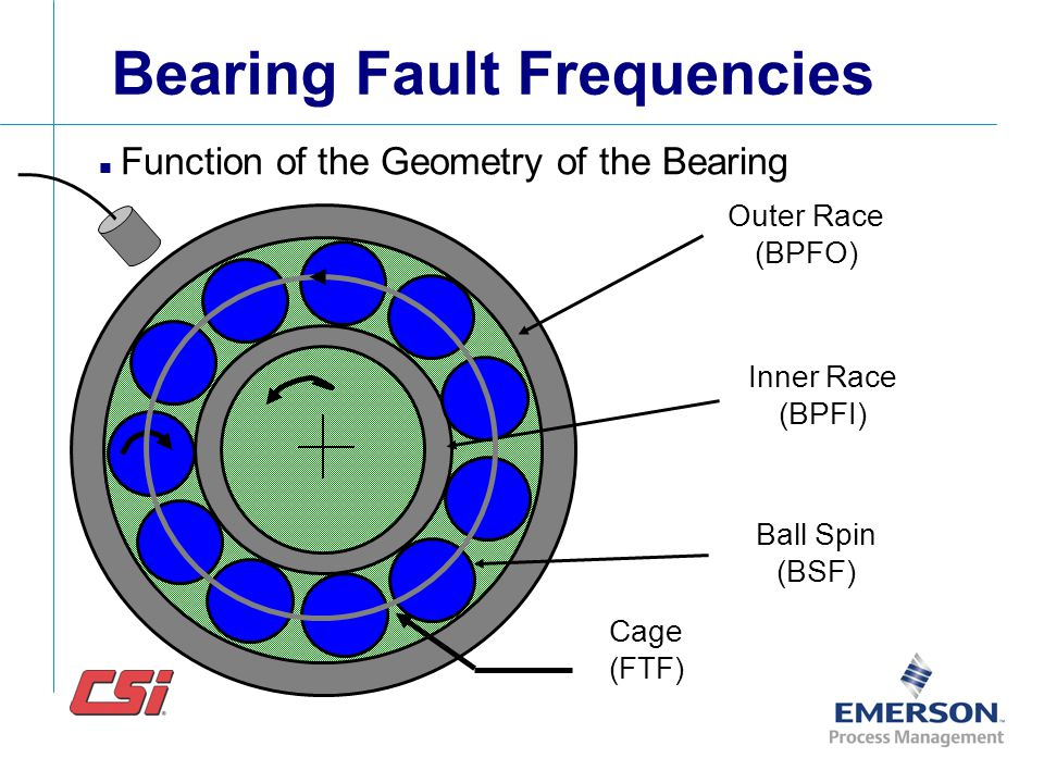 Bearing Fault Frequencies