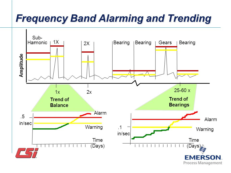 Frequency Band Alarming and Trending