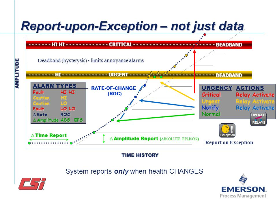 Report-upon-Exception – not just data