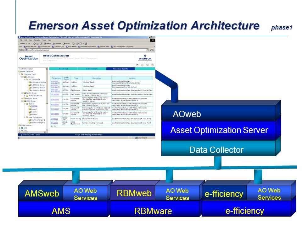 Asset Optimization Server