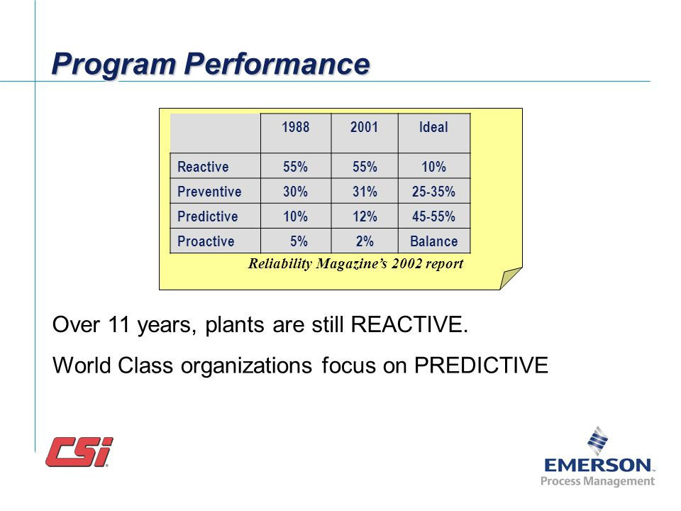 Program Performance Over 11 years, plants are still REACTIVE.