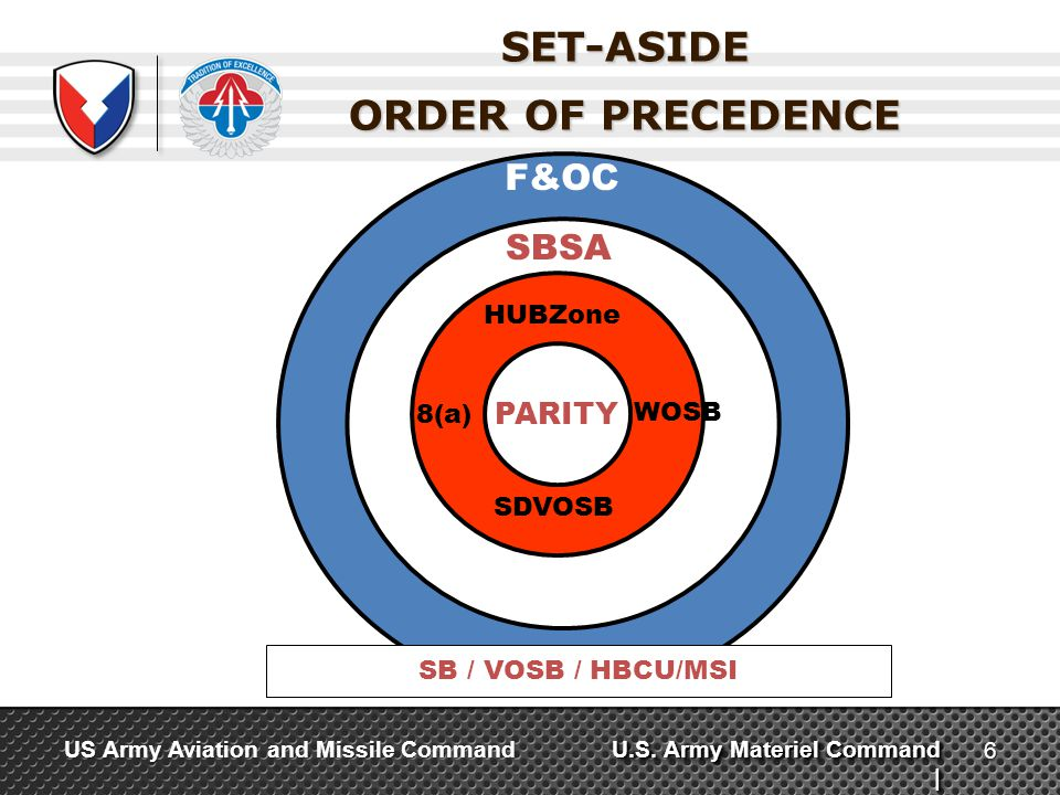 SET-ASIDE ORDER OF PRECEDENCE