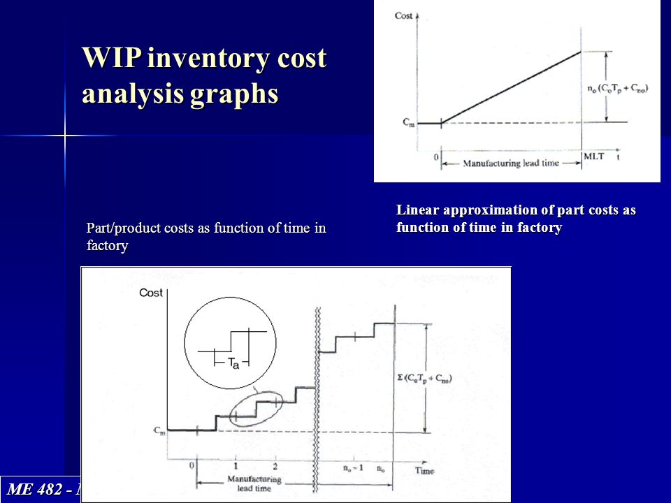 WIP inventory cost analysis graphs