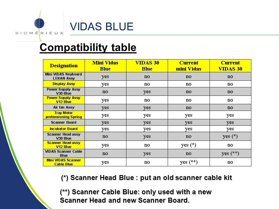 VIDAS BLUE Compatibility table