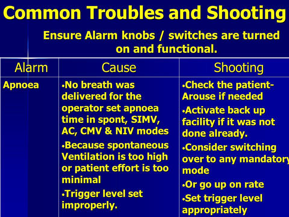Common Troubles and Shooting