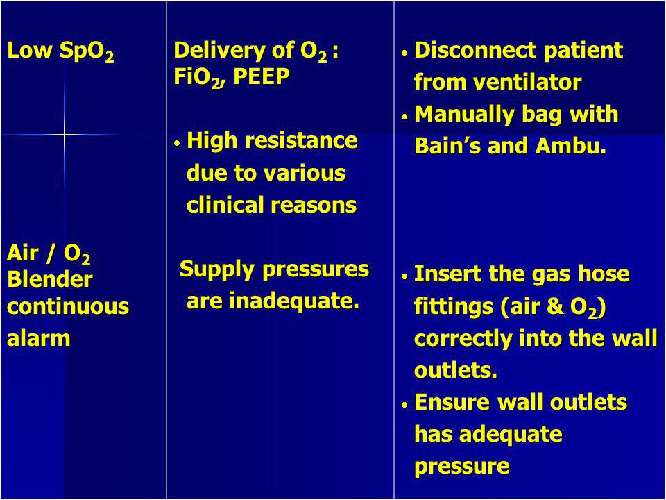 Low SpO2 Air / O2 Blender continuous. alarm. Delivery of O2 : FiO2, PEEP. High resistance. due to various.