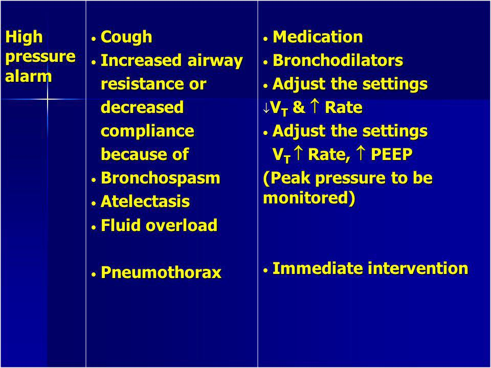 High pressure alarm Cough. Increased airway. resistance or. decreased. compliance. because of.