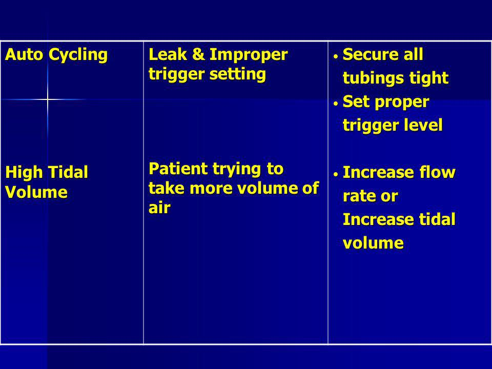 Auto Cycling High Tidal Volume. Leak & Improper trigger setting. Patient trying to take more volume of air.