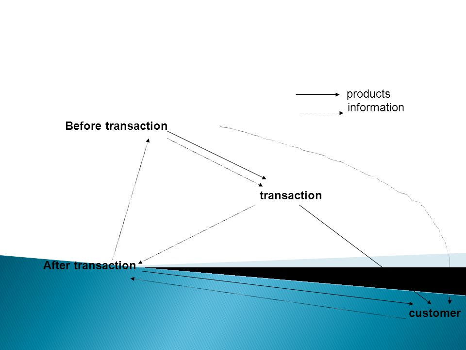 products information Before transaction transaction After transaction customer