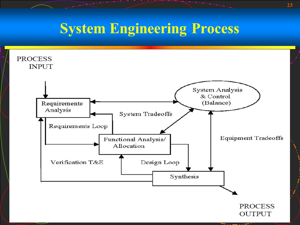 System Engineering Process