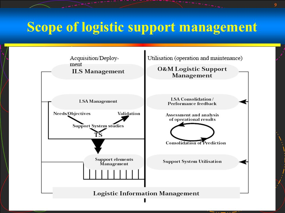 Scope of logistic support management