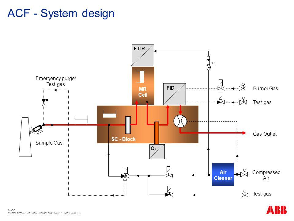 ACF - System design FTIR Emergency purge/ Test gas MR Cell FID