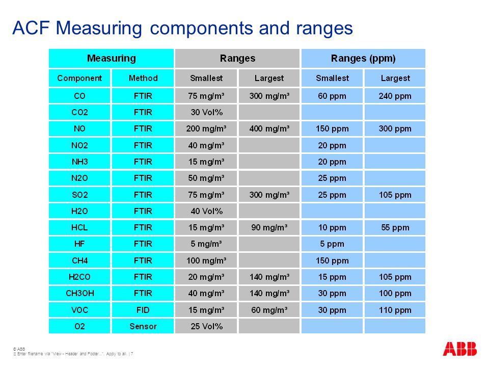 ACF Measuring components and ranges