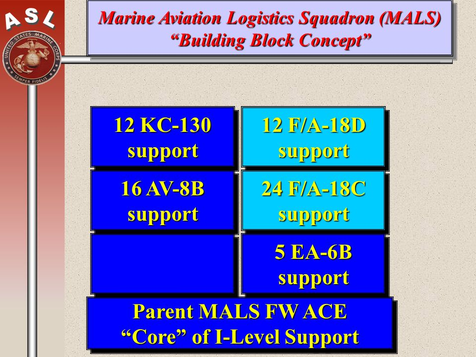 Parent MALS FW ACE Core of I-Level Support