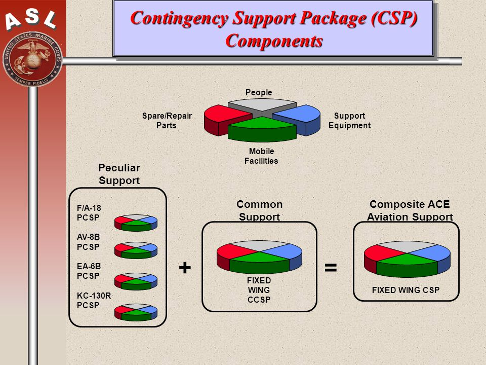 Contingency Support Package (CSP) Components