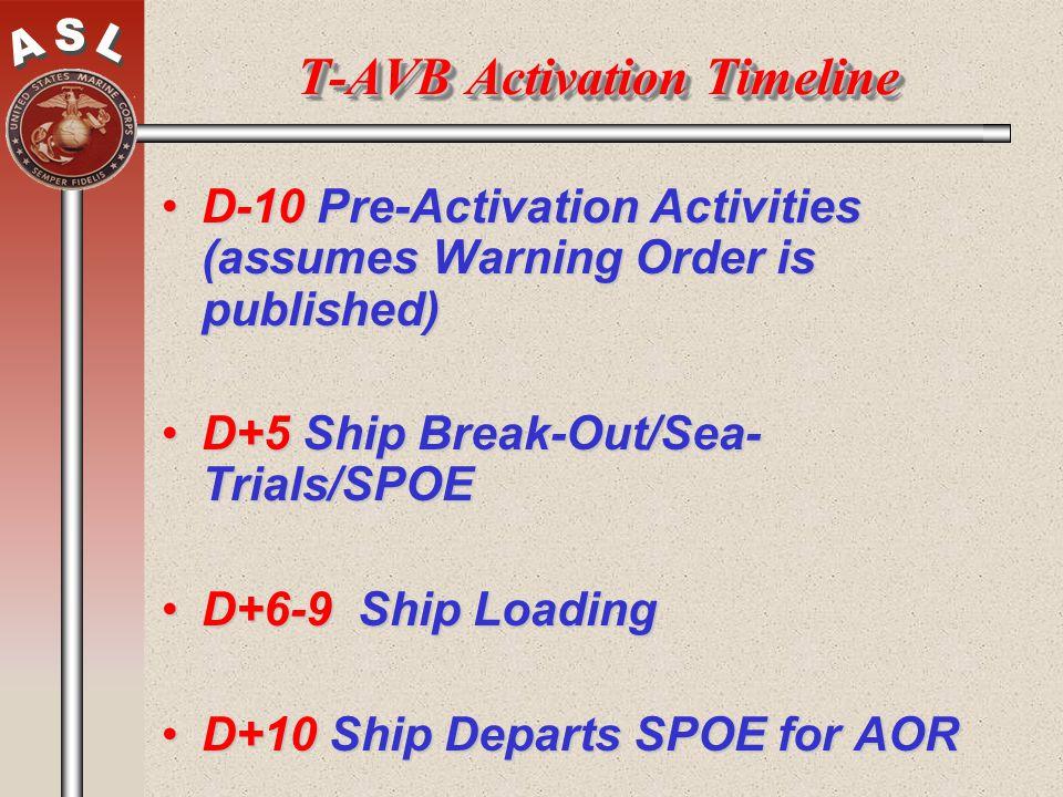 T-AVB Activation Timeline