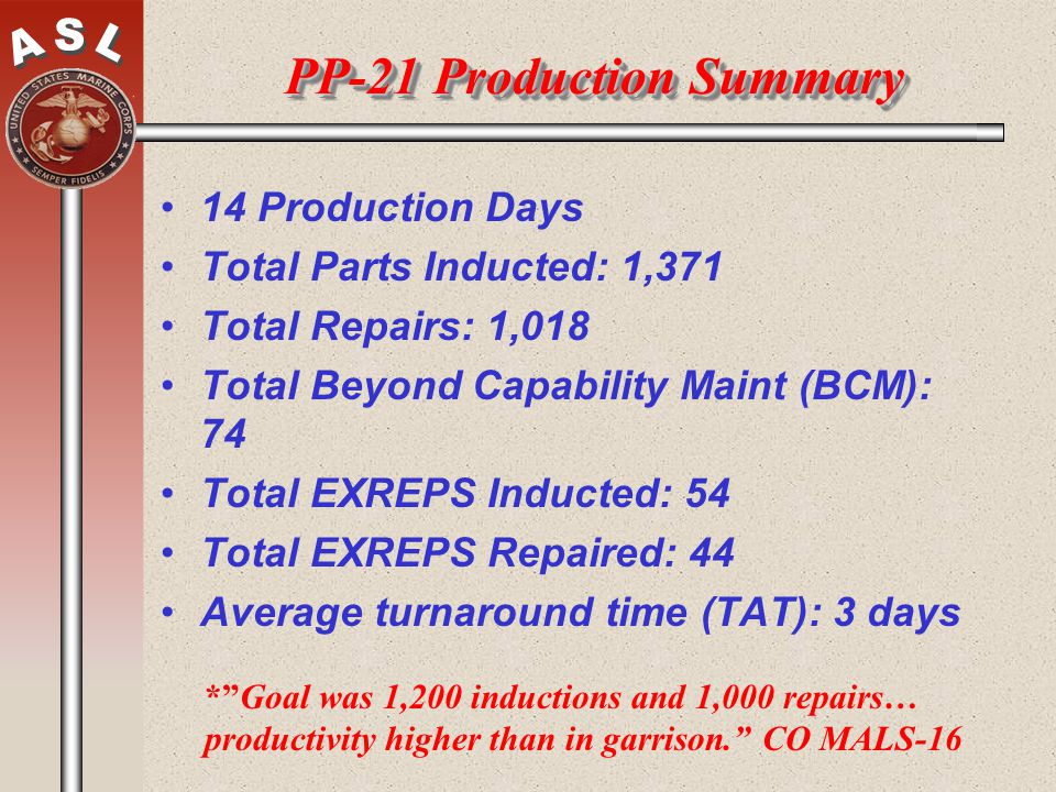 PP-21 Production Summary