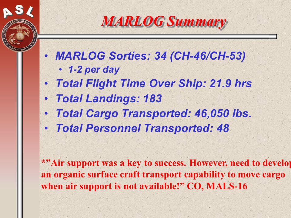 MARLOG Summary MARLOG Sorties: 34 (CH-46/CH-53)
