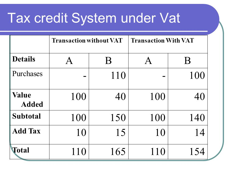 Tax credit System under Vat