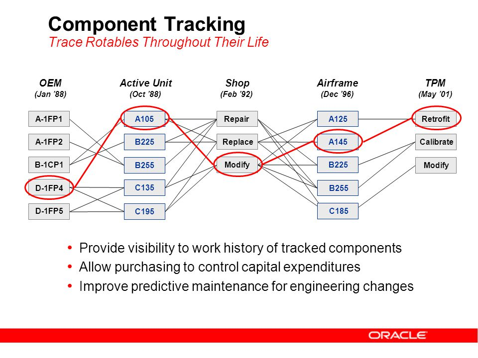 Component Tracking Trace Rotables Throughout Their Life