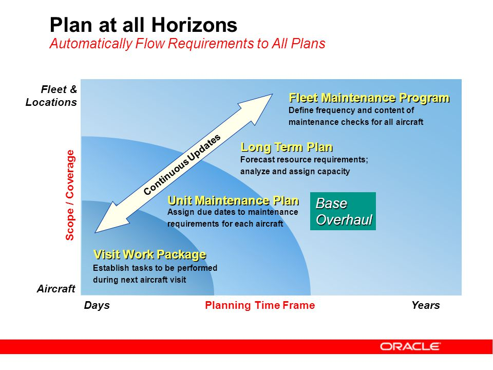 Plan at all Horizons Automatically Flow Requirements to All Plans