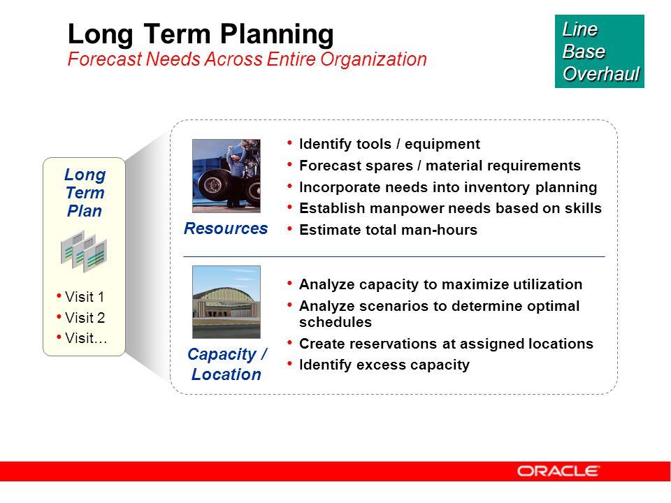 Long Term Planning Forecast Needs Across Entire Organization