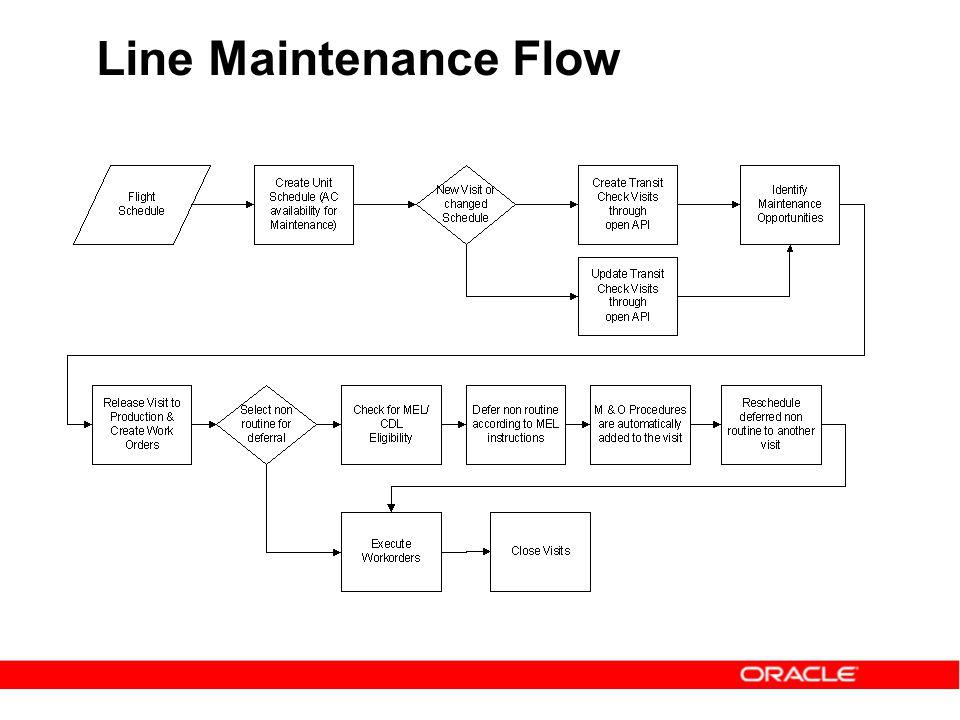 Line Maintenance Flow