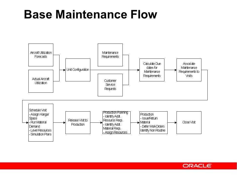 Base Maintenance Flow