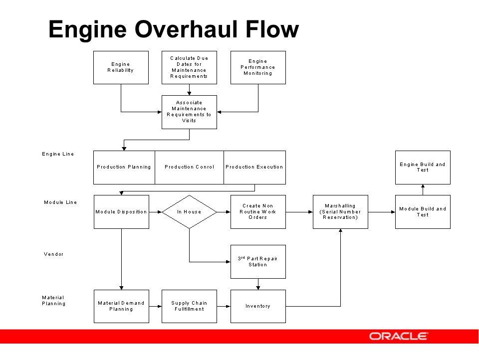 Engine Overhaul Flow