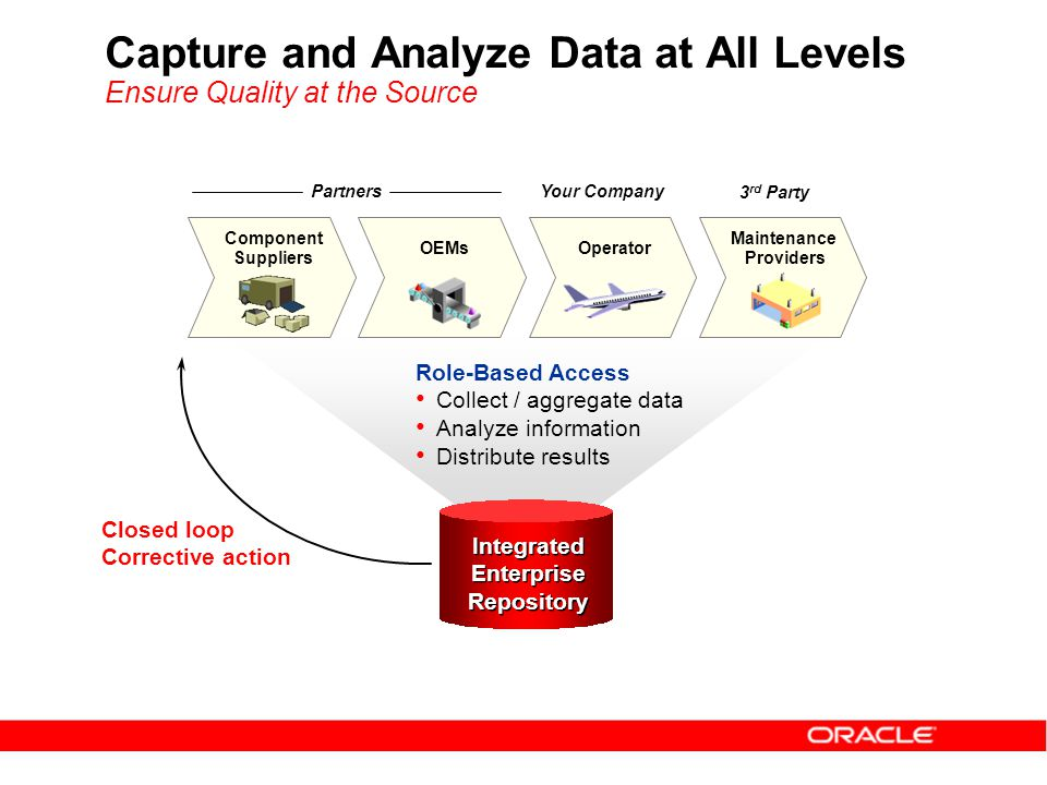 Capture and Analyze Data at All Levels Ensure Quality at the Source