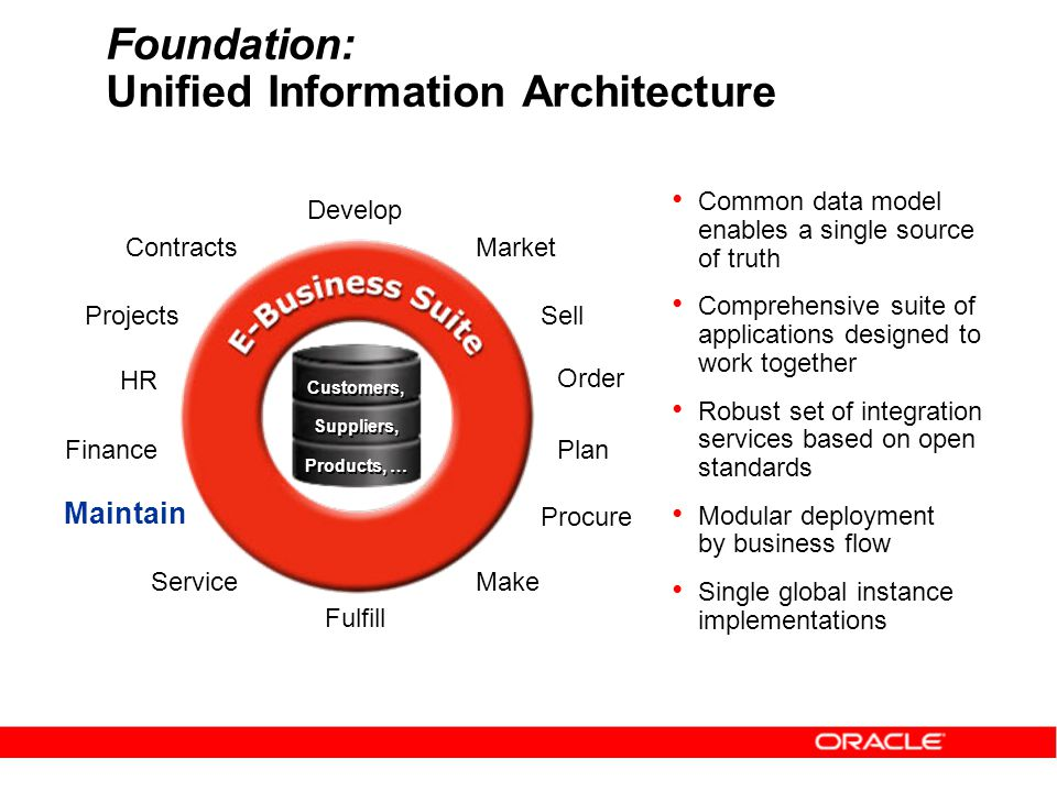 Foundation: Unified Information Architecture