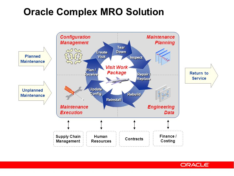 Oracle Complex MRO Solution