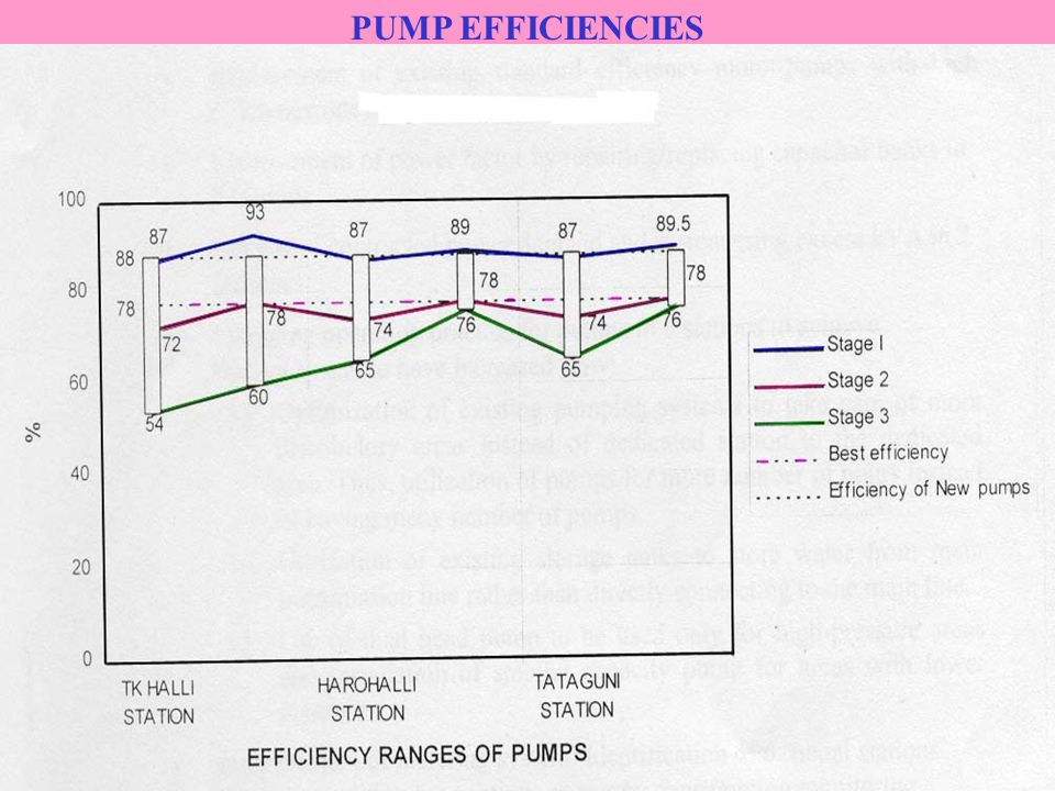 PUMP EFFICIENCIES