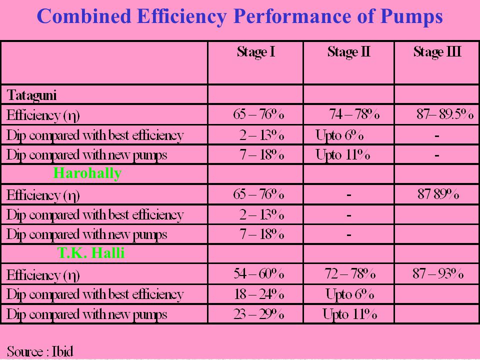 Combined Efficiency Performance of Pumps
