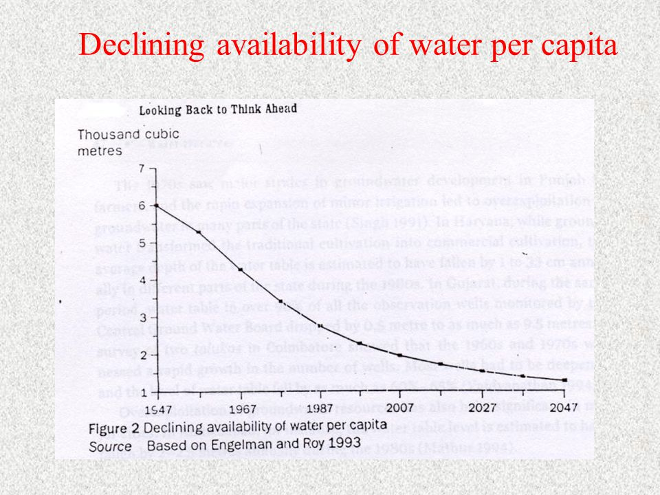 Declining availability of water per capita