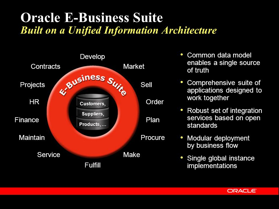 Oracle E-Business Suite Built on a Unified Information Architecture