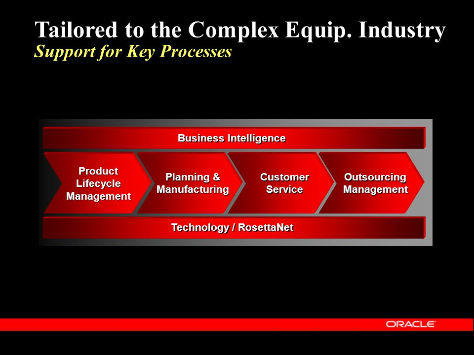 Tailored to the Complex Equip. Industry Support for Key Processes