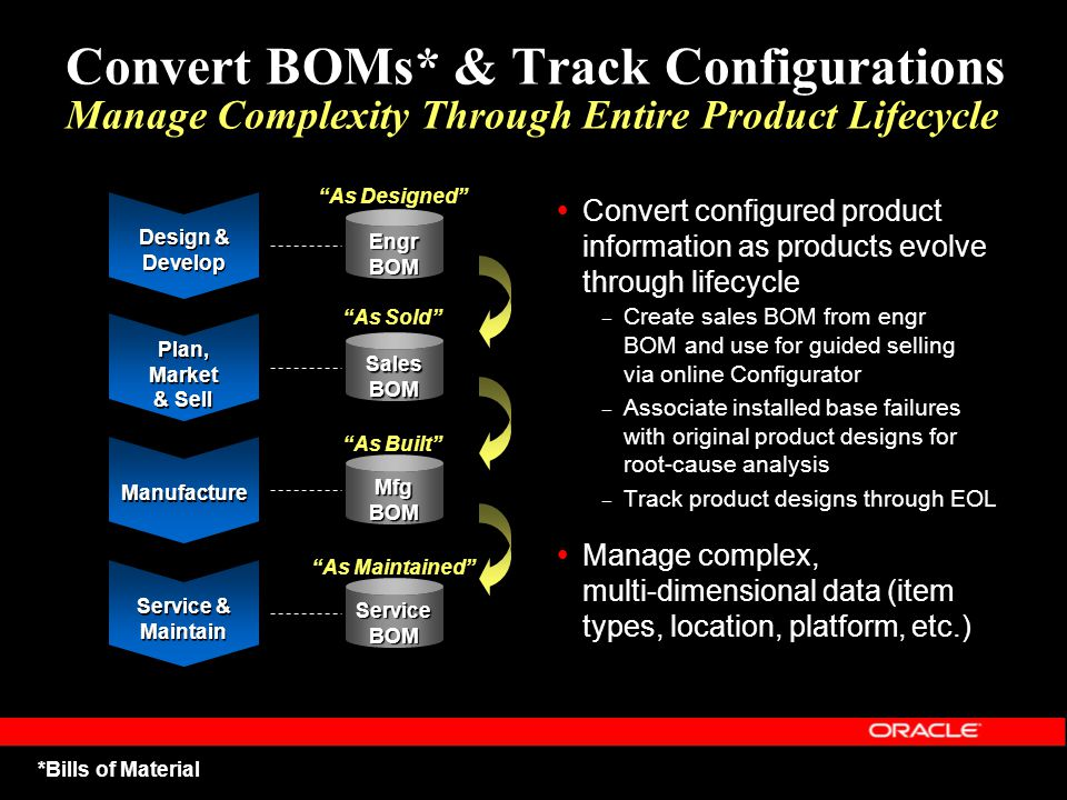 Convert BOMs* & Track Configurations Manage Complexity Through Entire Product Lifecycle