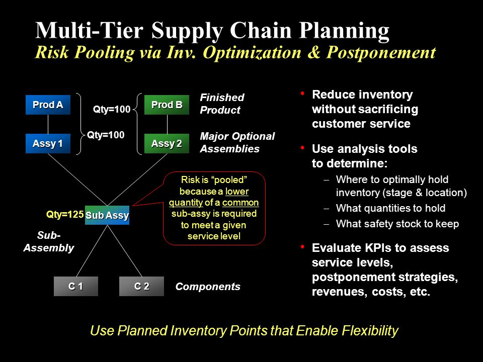 Use Planned Inventory Points that Enable Flexibility