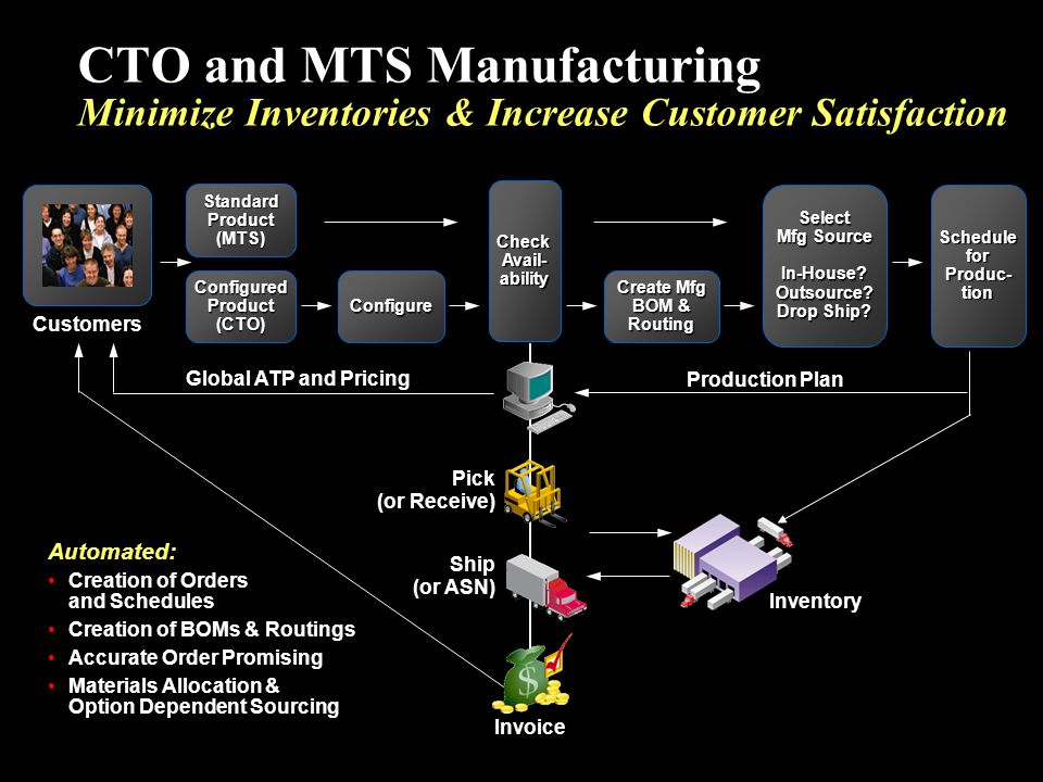 Standard Product (MTS) Select Mfg Source In-House