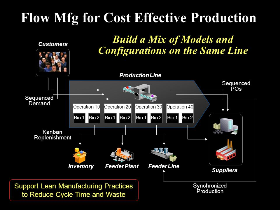 Flow Mfg for Cost Effective Production