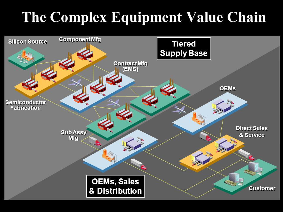 The Complex Equipment Value Chain