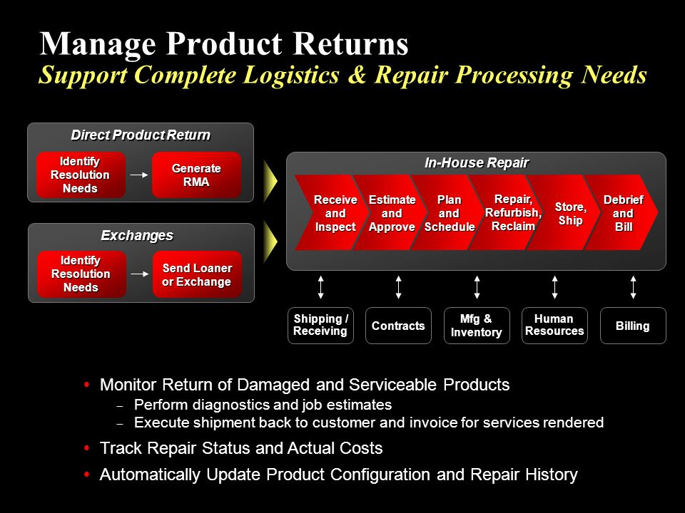 Manage Product Returns Support Complete Logistics & Repair Processing Needs