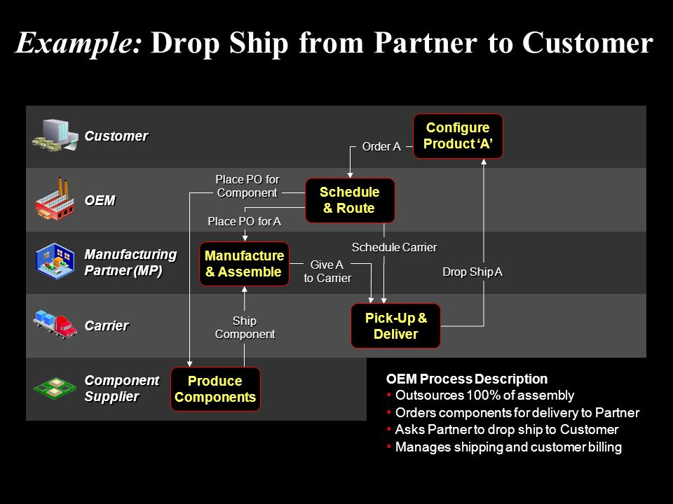 Example: Drop Ship from Partner to Customer