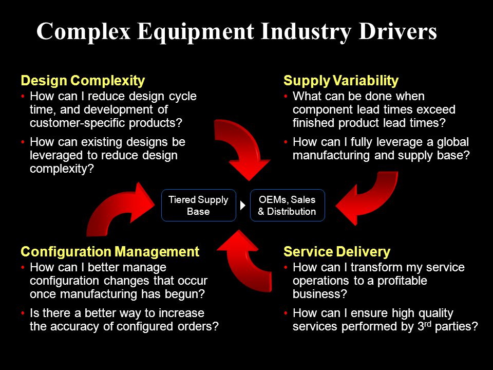 Complex Equipment Industry Drivers