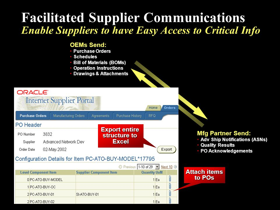 Facilitated Supplier Communications Enable Suppliers to have Easy Access to Critical Info